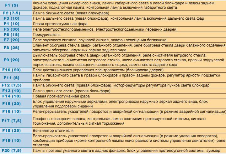 Схема предохранителей в ниве-шевроле